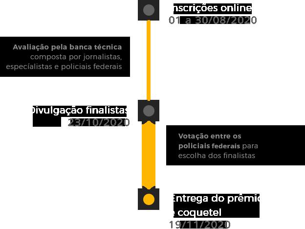 Inscrições online (01/10 a 30/10/2017), Avaliação pela banca técnica composta por jornalistas, especialistas em segurança pública e policiais federais (01/11/2017 a 10/11/2017), Divulgação dos finalistas (10/11/2017) e Coquetel de entrega dos resultados (22/11/2017)